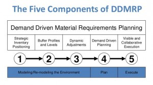 DDMRP components