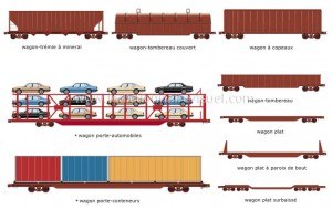 types de wagons