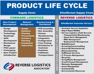 reverse vs. forward  logistics