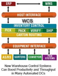 warehouse control system