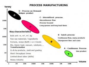 typologie process