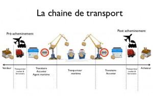 chaine du transport acconier