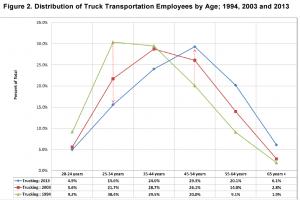 distribution des routiers US par age