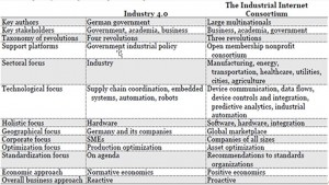 industrie 4. vs.IIC