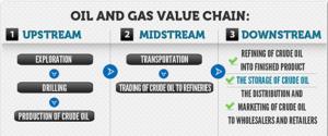 oil & gas value
