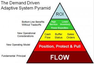 pyramide DDAS avec text