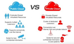 public vs. private cloud