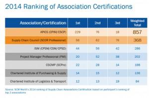 APICS ranking